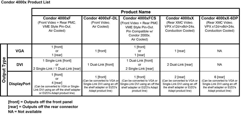 2020 Condor 4000 Product List