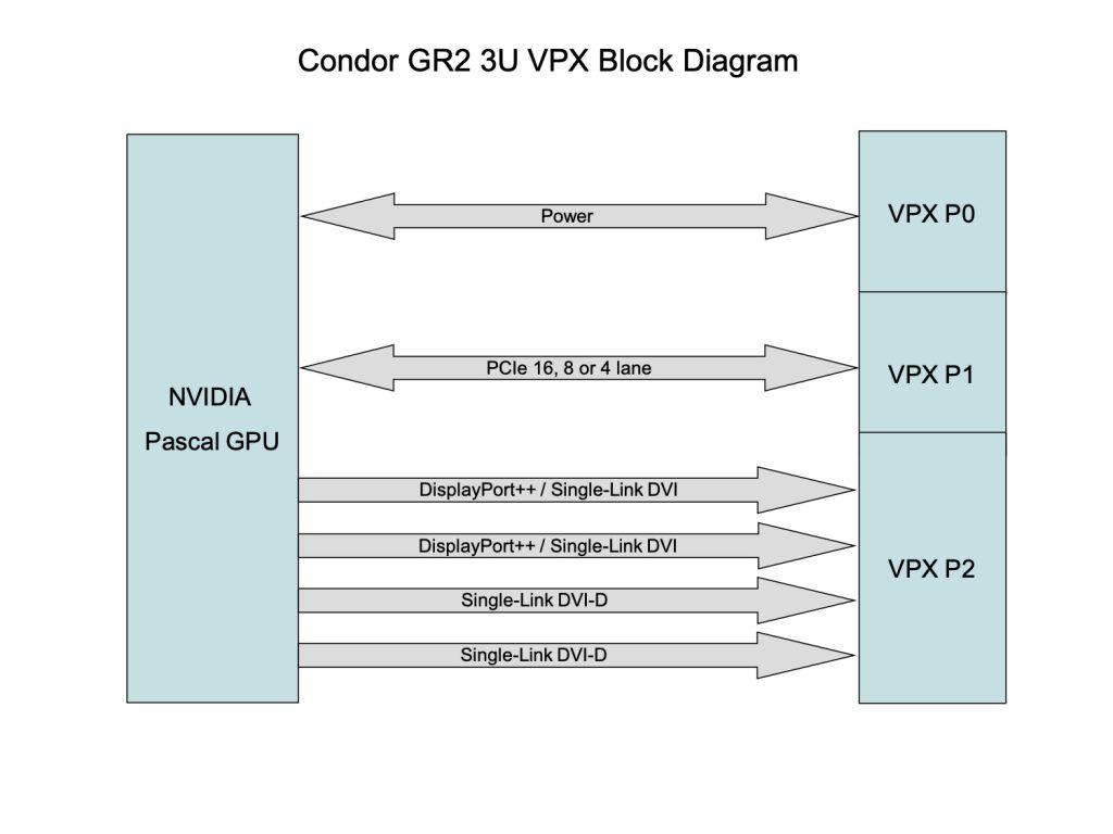 Condor GR2-NVIDIA 3U VPX Block Diagram