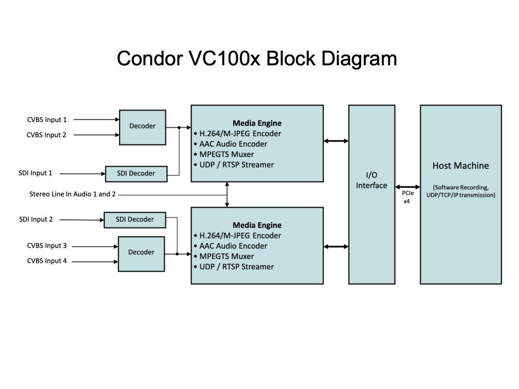 Condor VC100x Block Diagram