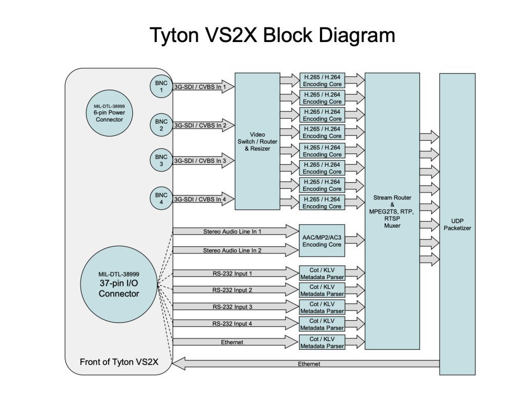 Tyton VS2X Block Diagram