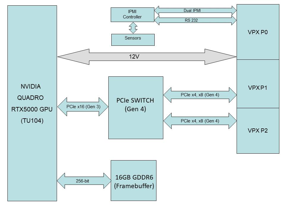Condor GR5S-RTX5000