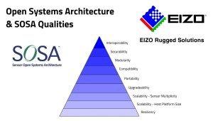 SOSA_Open systems